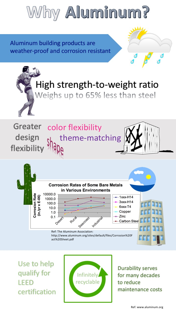Infographic Why Aluminum
